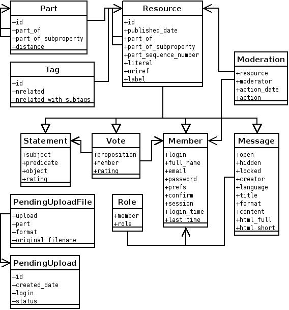 http://samizdat.nongnu.org/diagrams/samizdat_database.png